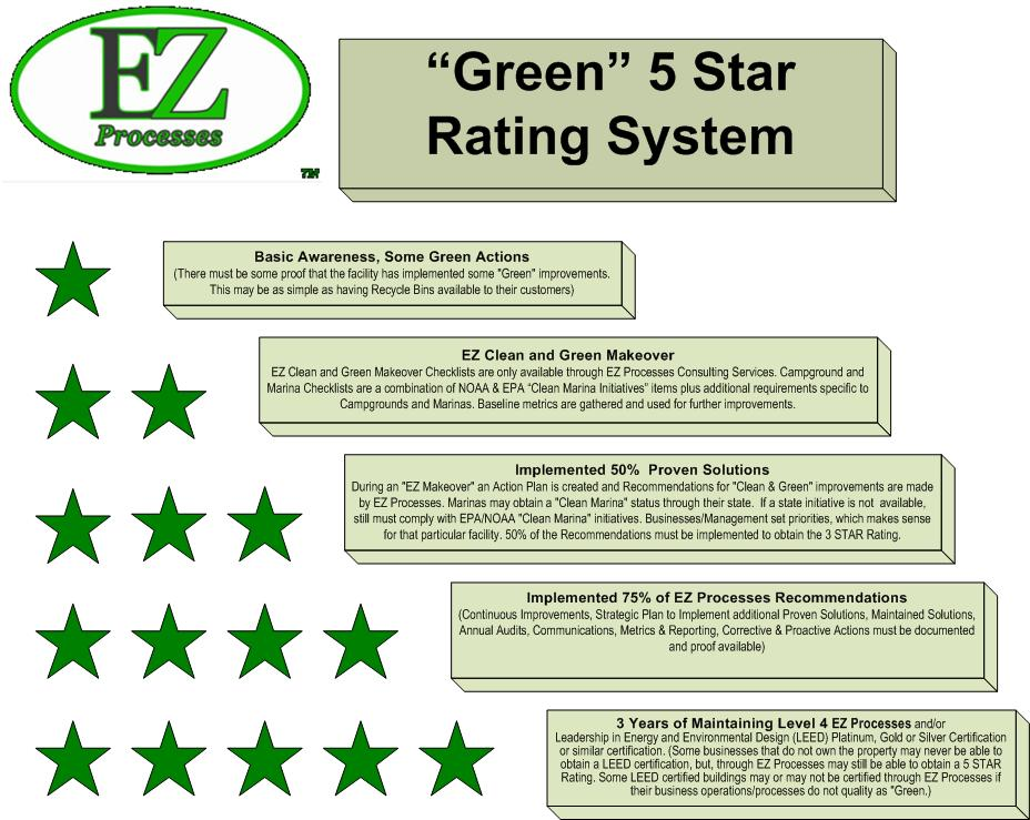 Green campgrounds 5 star energy